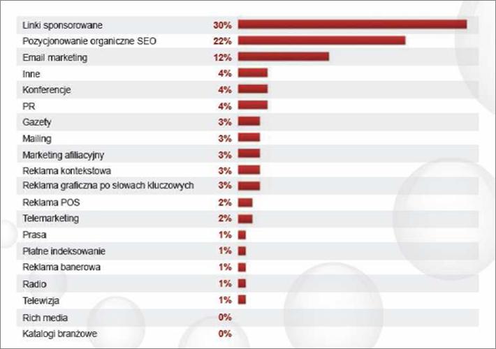Reklama w wyszukiwarce a inne narzędzia e-marketingowe