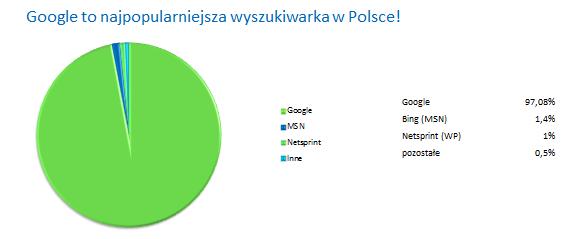 Google najpopularniejsza wyszukiwarka w Polsce
