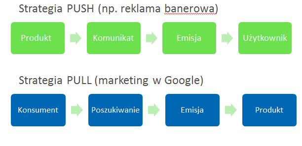 Marketing w Google jako strategia PULL