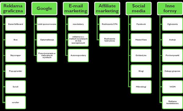 E-marketing narzędzia, promocja i reklama w internecie