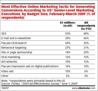 najbardziej skuteczne narzędzia e-marketingu
