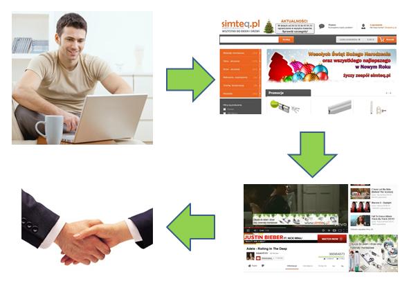 jak działa remarketing w Adwords