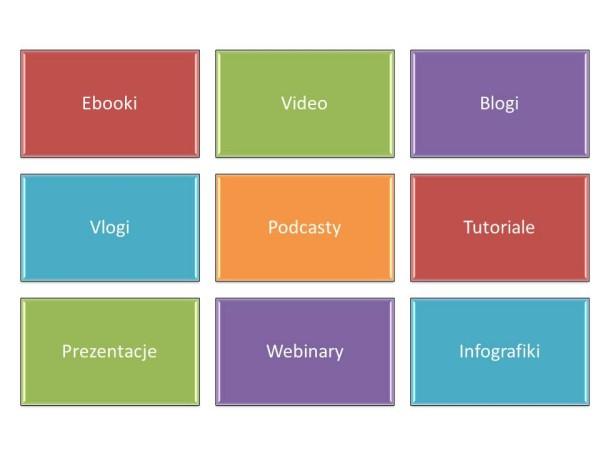 formy i narzędzia content marketingu