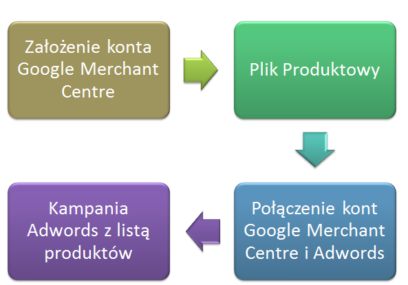 Etapy tworzenia reklam Google PLA z listą produktów