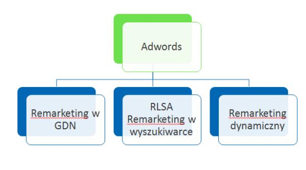 Rodzaje remarketingu Adwords