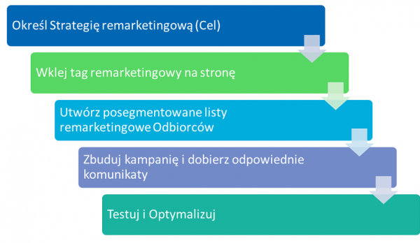 remarketing step by step