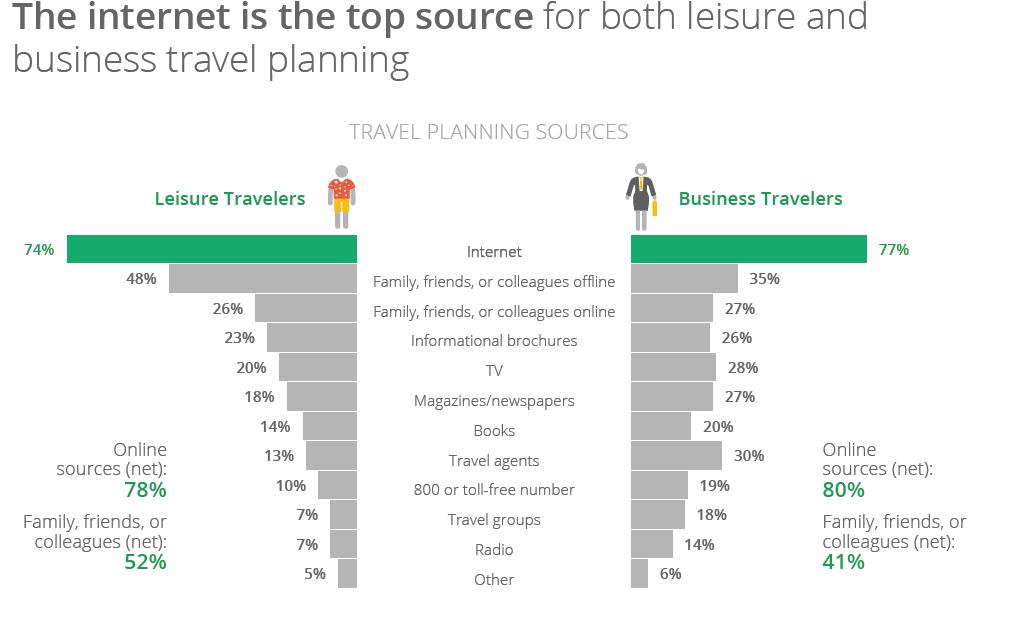 internet pierwszy źródłem insormacji w Turystyce
