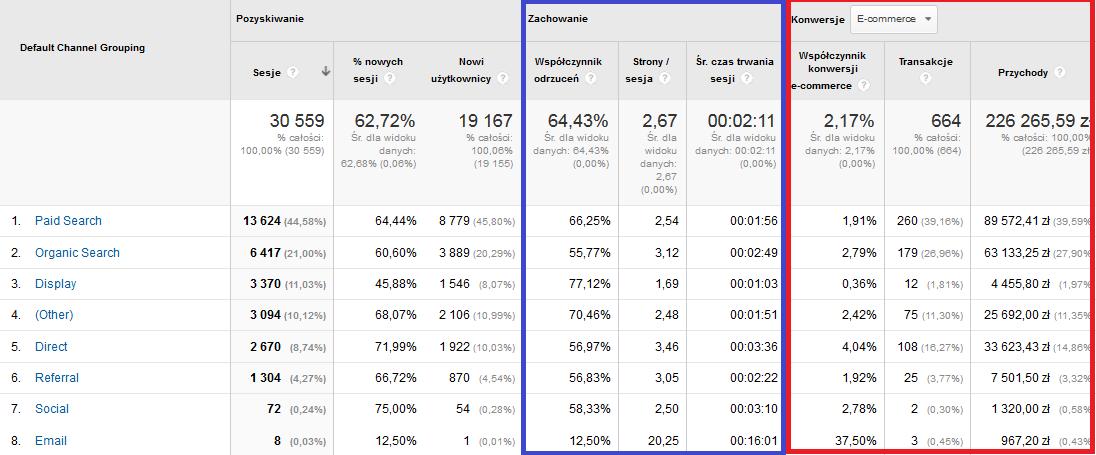 pomiar skuteczności kampanii Google Adwords