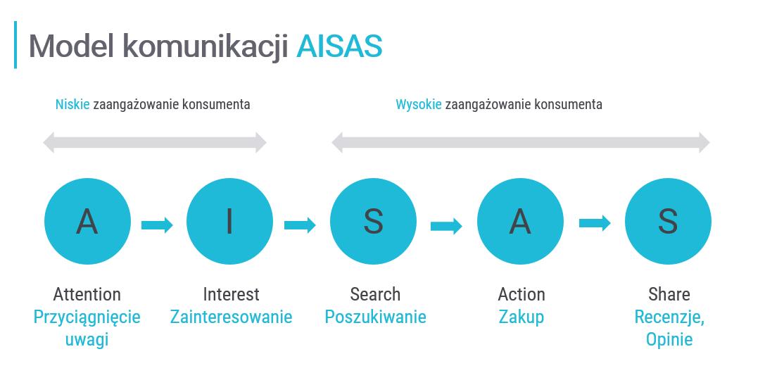 AISAS-Nowy MODEL-KOMUNIKACJI