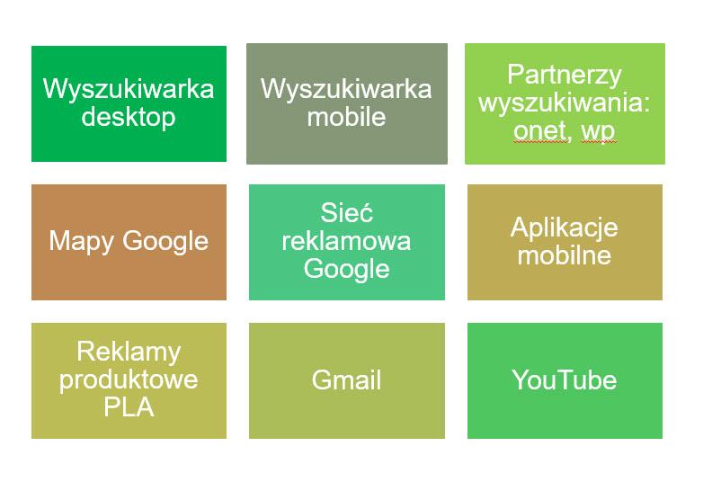 Holistyczne kampanie reklamowe w Google 360°